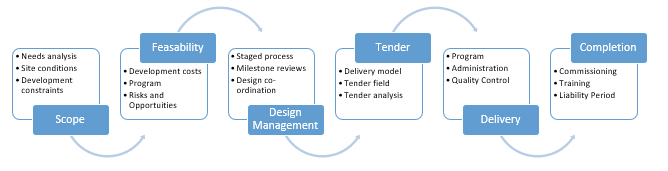 Fisher Brennan Project Management Model
